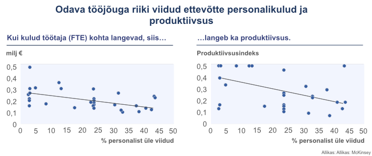 Offshoringu efekt produktiivsusele