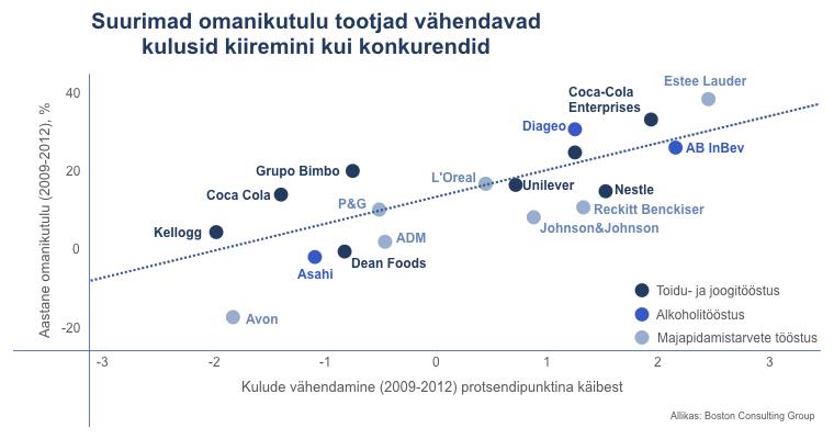 Kulude vähendamise ja omanikutulu seos