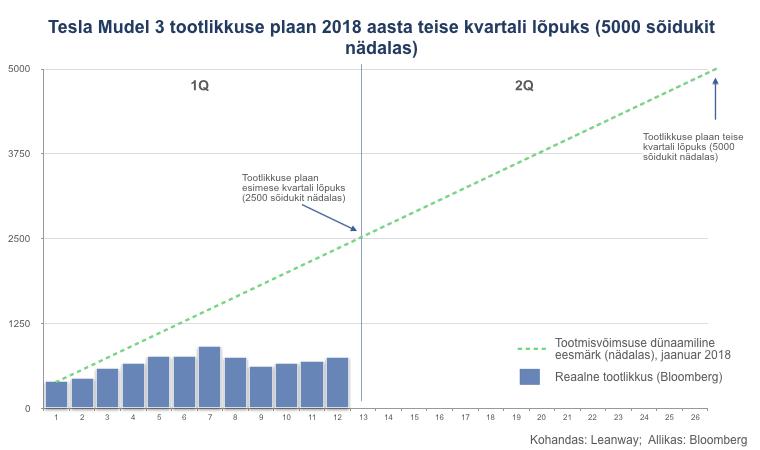 Tesla Mudel 3 tootlikkuse plaan 2018