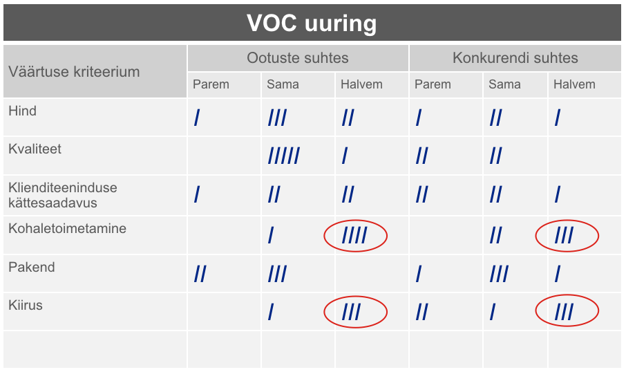 VOC - voice of customer