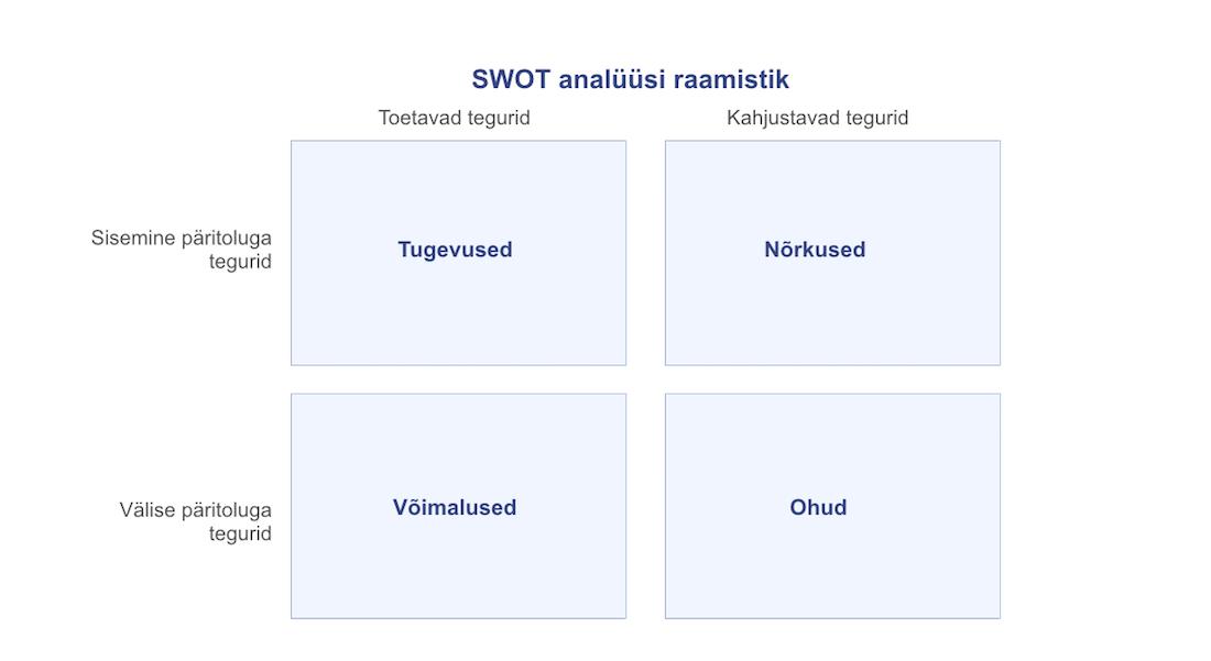 SWOT analüüs ja selle raamistik