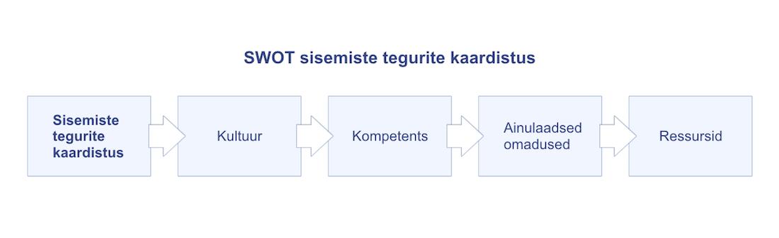 SWOT analüüs - sisemiste tegurite kaardistus