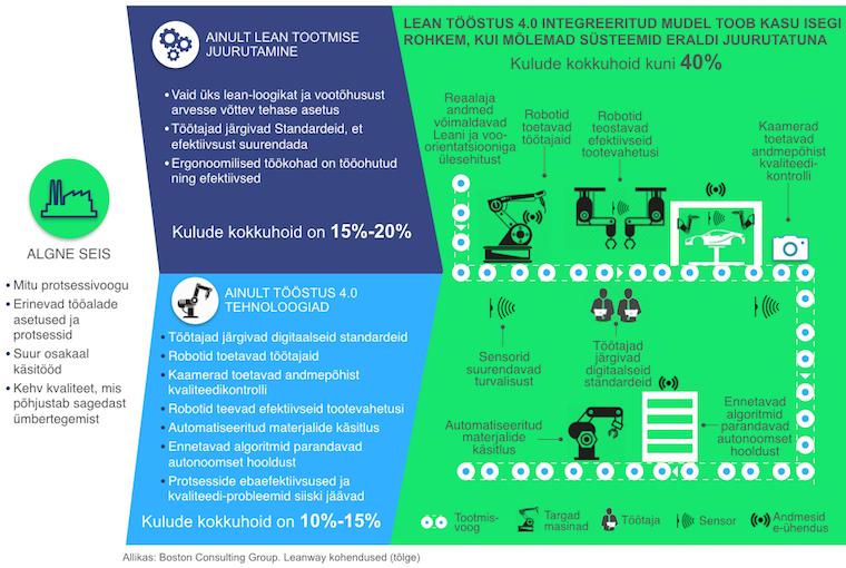 Lean Tööstus 4.0 võrdlus