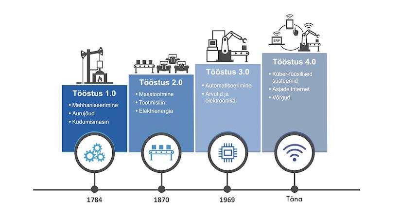 Kas Tööstus 4.0 kukutab Lean tootmise?