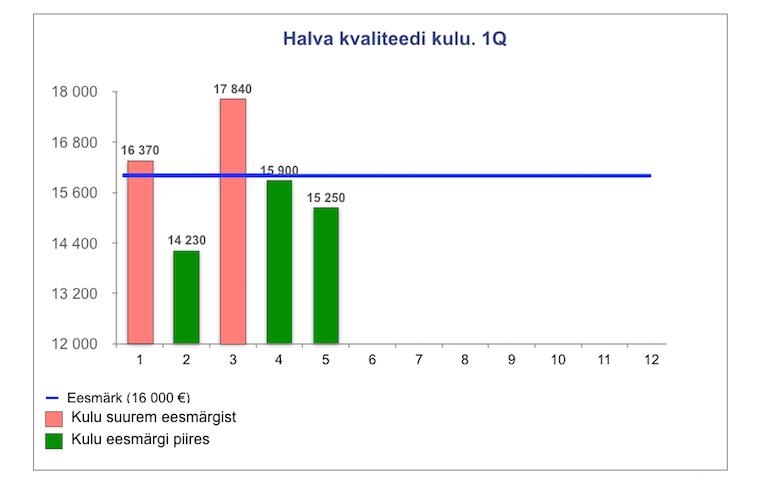Halva kvaliteedi kulu - graafik