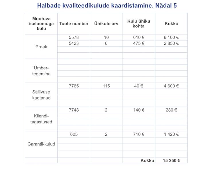 Halva kvaliteedi kulu - kaardistamise tabel