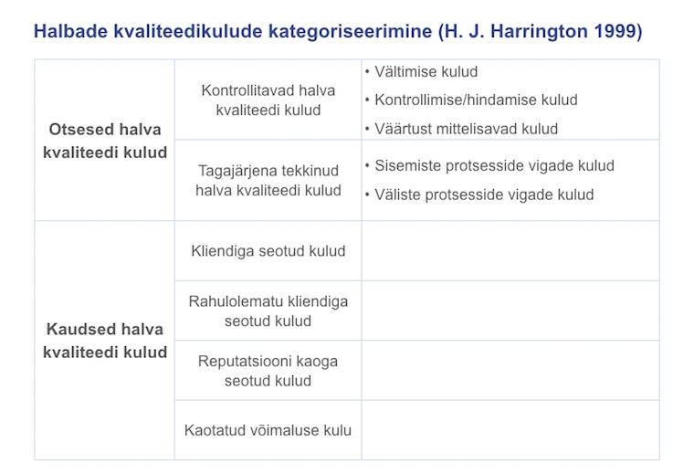 Halva kvaliteedi kulud - Harrington 1999