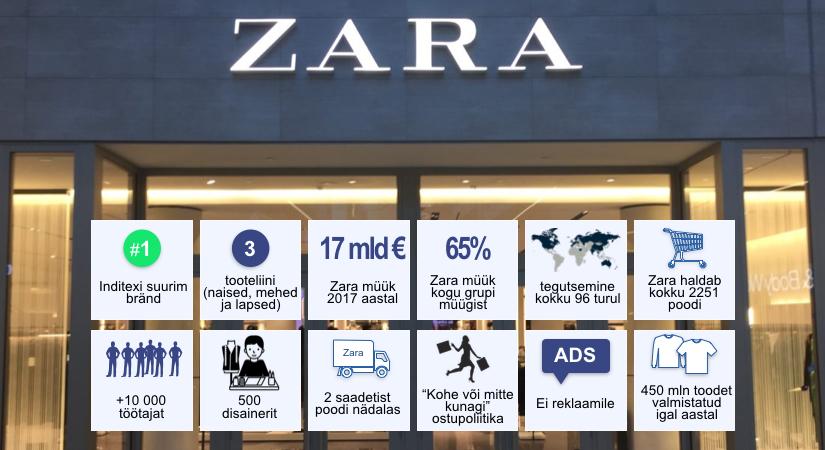 Lean mõtteviis gigantide operatsioonisüsteemis - Zara lugu