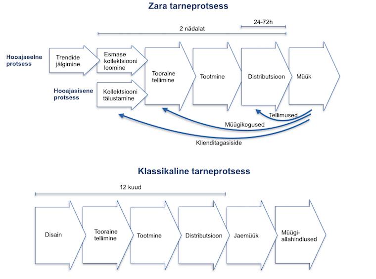 Zara tarneprotsess