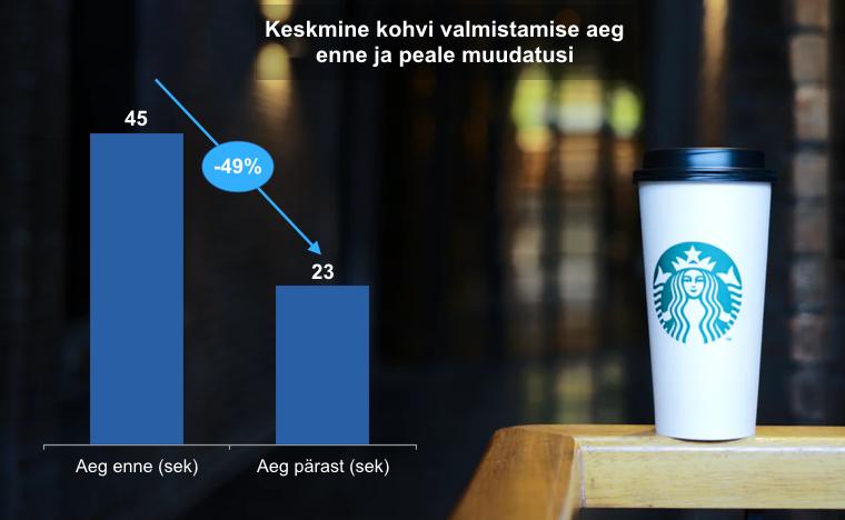 Starbucksi Leani efekt