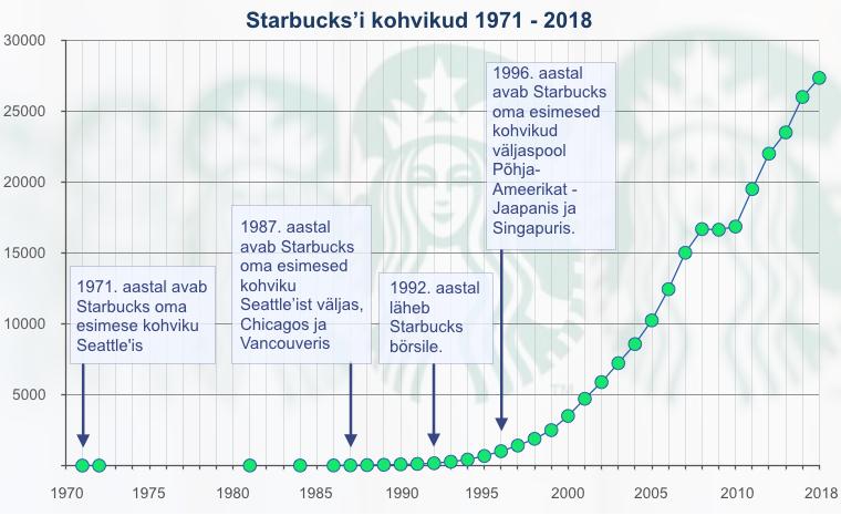 Starbucksi kasv