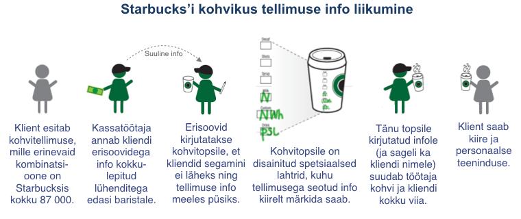 Starbucksi tellimusinfo liikumine - kohvitops