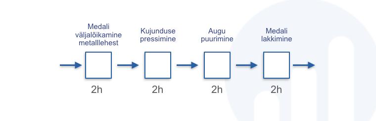 Medali valmistamine 4-etappi