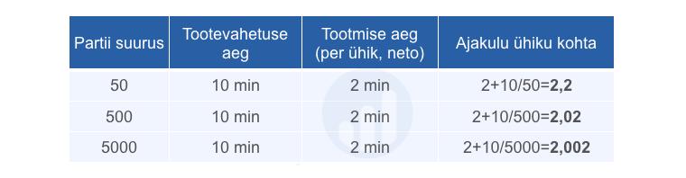 Partii suurus vs kulu ühiku kohta SMED