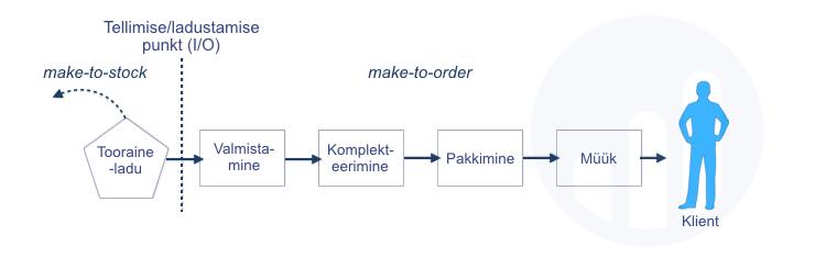 Paindlik operatsioonisüsteem