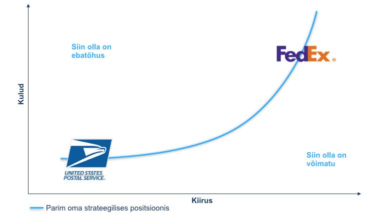 Strateegiline positsioneerimine - kiirus vs hind