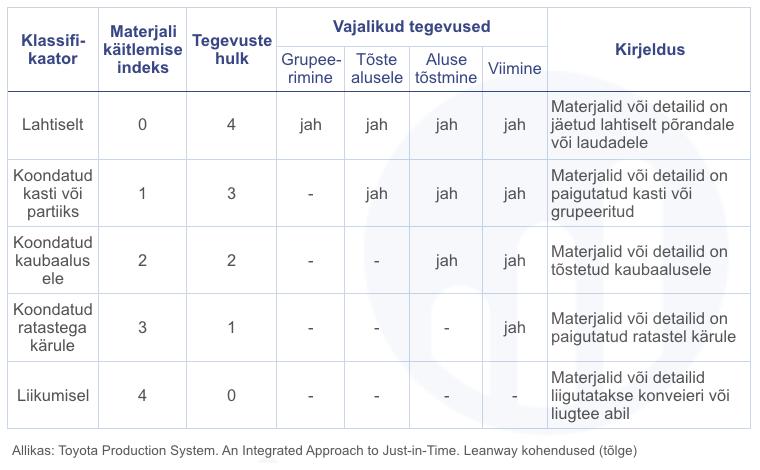 Materjalide käitlemise indeks 1