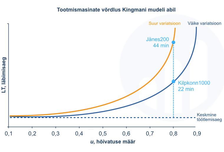 Tootmismasinate võrdlus Kingmani mudeli abil