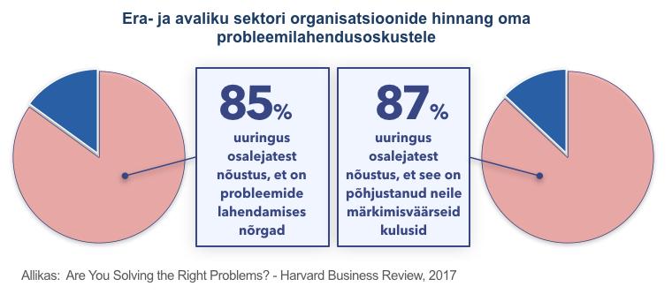 Organisatsioonide hinnang oma probleemilahendusoskustele