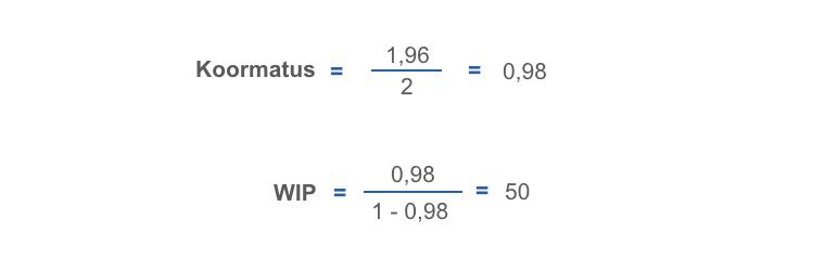 Koormatus ja WIP 0.98