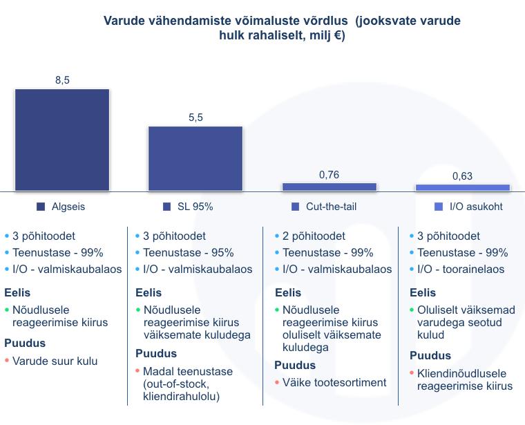 Varude vähendamiste võimaluste võrdlus 2
