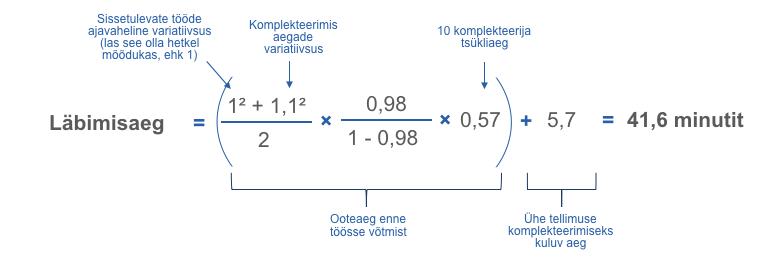 Läbimisaeg variatsiooni ja 0,98 koormatusega