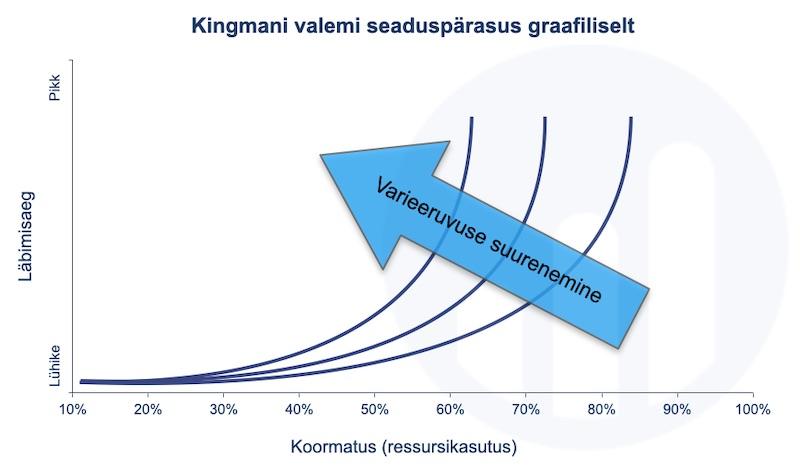 Kingman graafiliselt 1