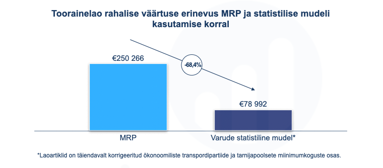 MRP vs statistiline varude mudel